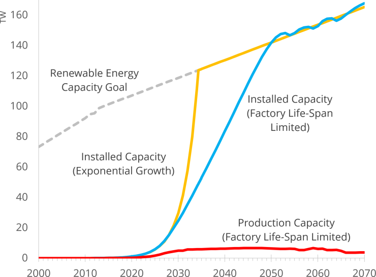 Factory-depreciation limited versus Exponential Growth in Renewable Energy Production (© Gregor Hagedorn, CC BY-SA 4.0)