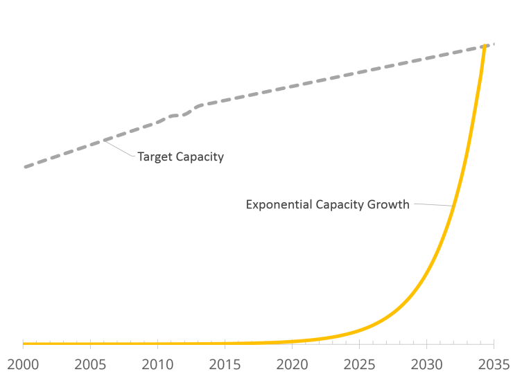 Exponential Growth in Renewable Energy Production (© Gregor Hagedorn, CC BY-SA 4.0)